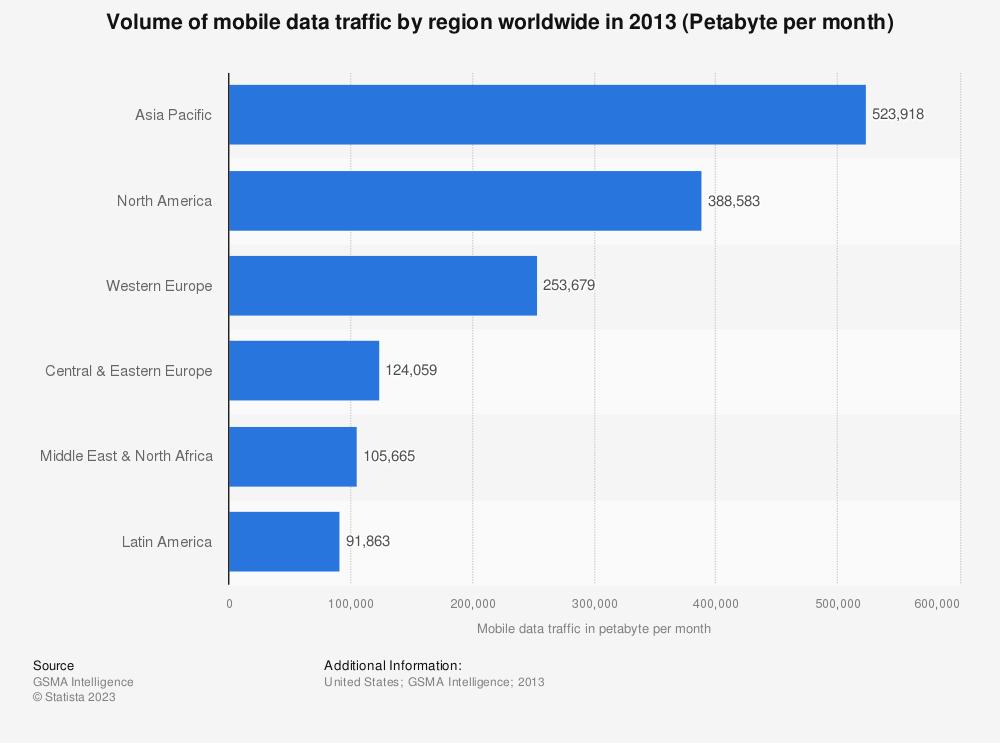 Statistic: Volume of mobile data traffic by region worldwide in 2013 (Petabyte per month)   Statista