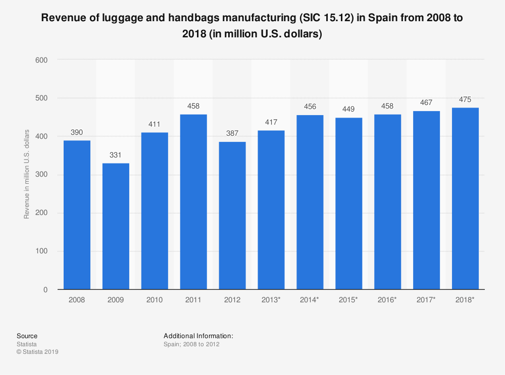 Statistic: Revenue of luggage and handbags manufacturing (SIC 15.12) in Spain from 2008 to 2018 (in million U.S. dollars) | Statista