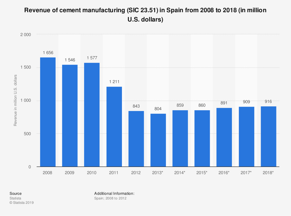 Statistic: Revenue of cement manufacturing (SIC 23.51) in Spain from 2008 to 2018 (in million U.S. dollars) | Statista