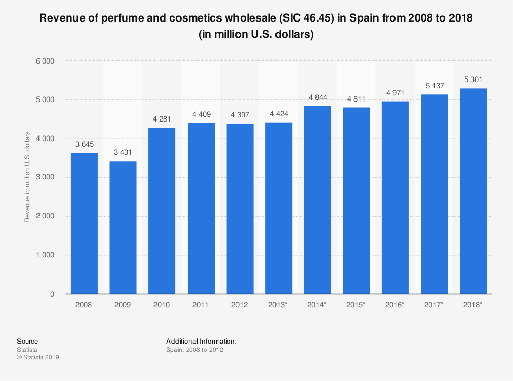 Statistic: Revenue of perfume and cosmetics wholesale (SIC 46.45) in Spain from 2008 to 2018 (in million U.S. dollars) | Statista