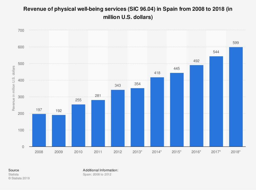 Statistic: Revenue of physical well-being services (SIC 96.04) in Spain from 2008 to 2018 (in million U.S. dollars)   Statista