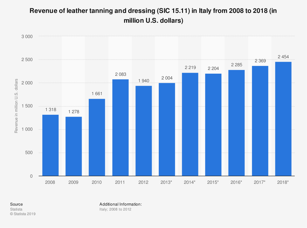 Statistic: Revenue of leather tanning and dressing (SIC 15.11) in Italy from 2008 to 2018 (in million U.S. dollars) | Statista