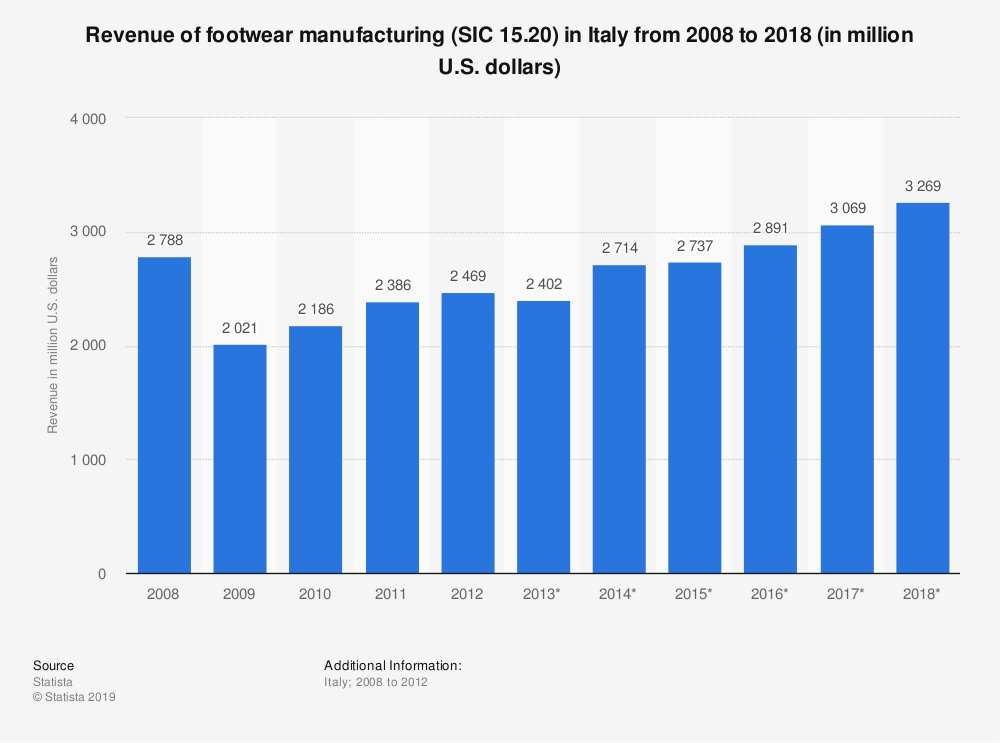Statistic: Revenue of footwear manufacturing (SIC 15.20) in Italy from 2008 to 2018 (in million U.S. dollars) | Statista
