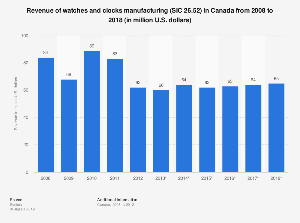Statistic: Revenue of watches and clocks manufacturing (SIC 26.52) in Canada from 2008 to 2018 (in million U.S. dollars) | Statista