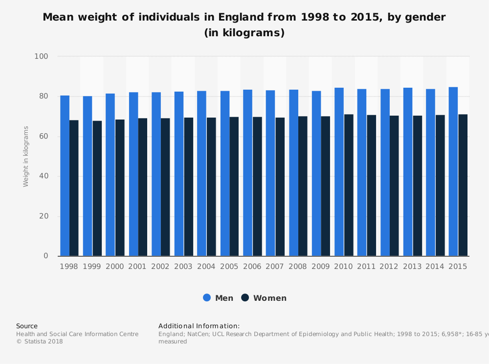 Statistic: Mean weight of individuals in England from 1998 to 2015, by gender (in kilograms) | Statista