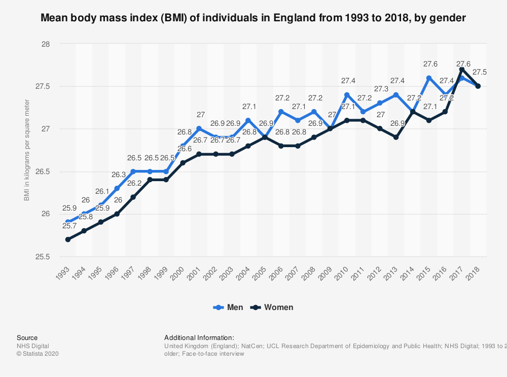 Statistic: Mean body mass index (BMI) of individuals in England from 1993 to 2018, by gender | Statista