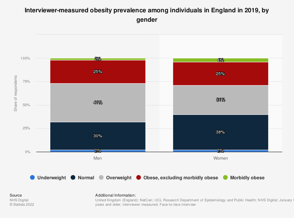 Statistic: Interviewer-measured obesity prevalence among individuals in England in 2019, by gender | Statista