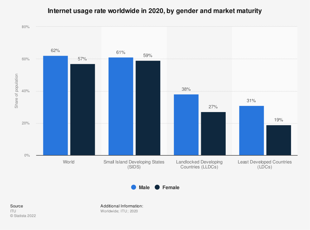 Statistic: Internet usage rate worldwide in 2019, by gender and market maturity | Statista