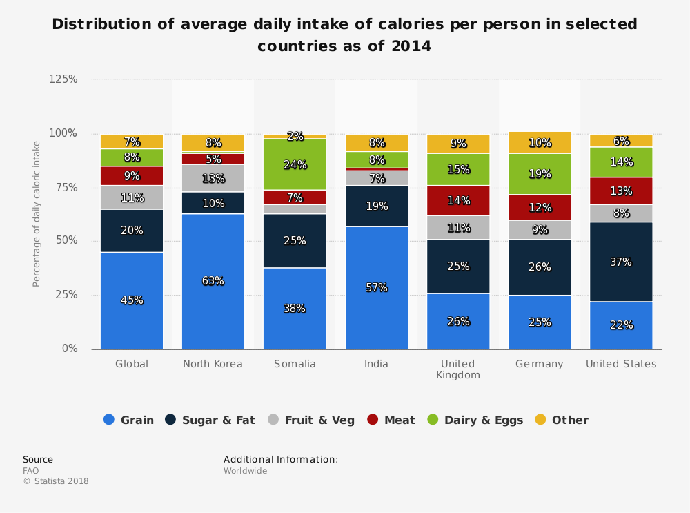Statistic: Distribution of average daily intake of calories per person in selected countries as of 2014 | Statista