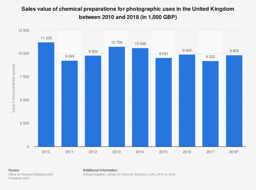 Statistic: Sales value of chemical preparations for photographic uses in the United Kingdom between 2010 and 2017 (in 1,000 GBP) | Statista