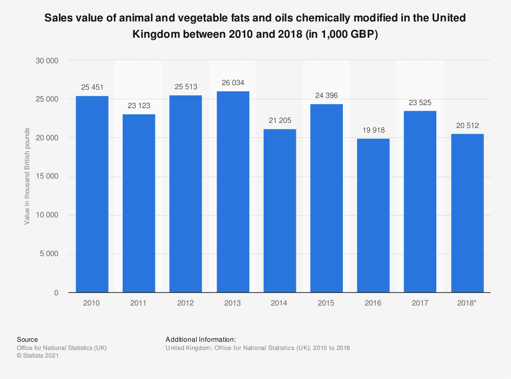 Statistic: Sales value of animal and vegetable fats and oils chemically modified in the United Kingdom between 2010 and 2018 (in 1,000 GBP) | Statista