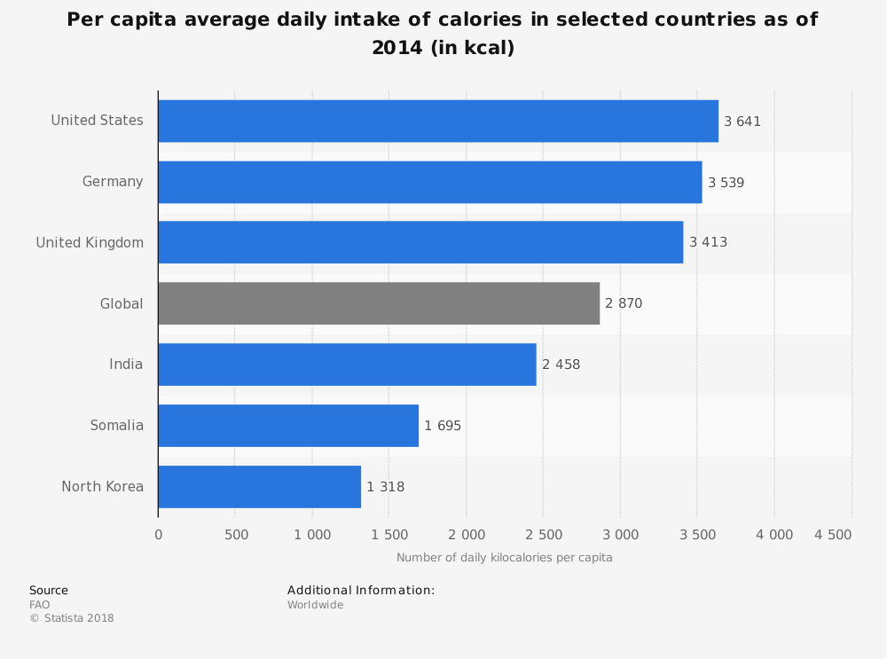 Statistic: Per capita average daily intake of calories in selected countries as of 2014 (in kcal) | Statista