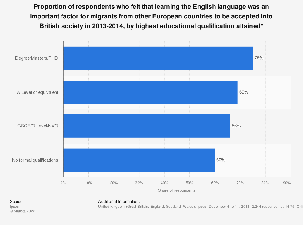 Statistic: Proportion of respondents who felt that learning the English language was an important factor for migrants from other European countries to be accepted into British society in 2013-2014, by highest educational qualification attained* | Statista