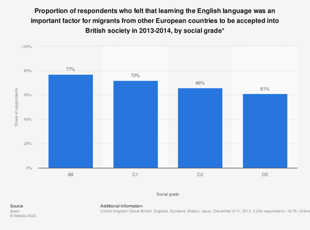 Statistic: Proportion of respondents who felt that learning the English language was an important factor for migrants from other European countries to be accepted into British society in 2013-2014, by social grade* | Statista