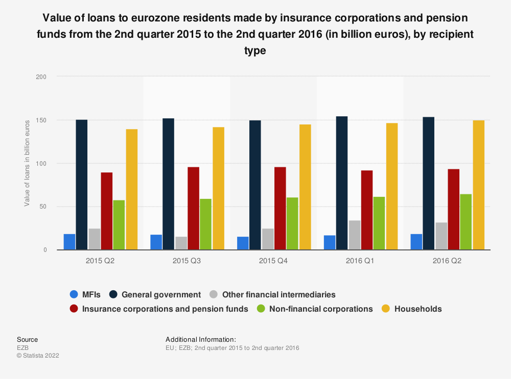 Statistic: Value of loans to eurozone residents made by insurance corporations and pension funds from the 2nd quarter 2015 to the 2nd quarter 2016 (in billion euros), by recipient type | Statista