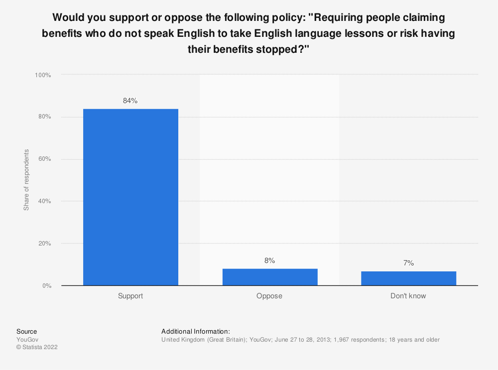 "Statistic: Would you support or oppose the following policy: ""Requiring people claiming benefits who do not speak English to take English language lessons or risk having their benefits stopped?"" 