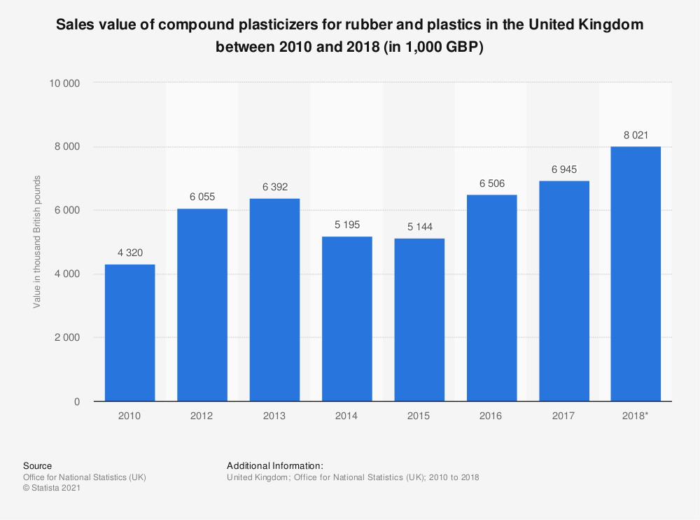 Statistic: Sales value of compound plasticizers for rubber and plastics in the United Kingdom between 2010 and 2018 (in 1,000 GBP) | Statista