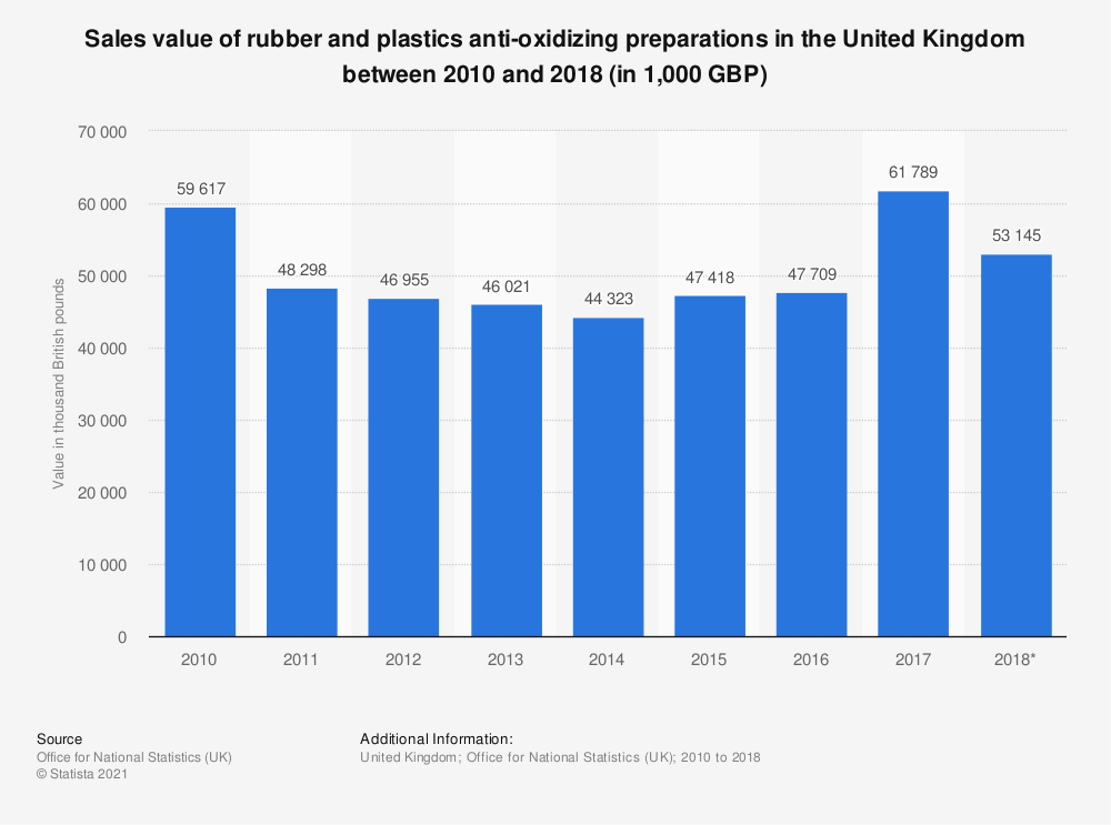 Statistic: Sales value of rubber and plastics anti-oxidizing preparations in the United Kingdom between 2010 and 2018 (in 1,000 GBP) | Statista