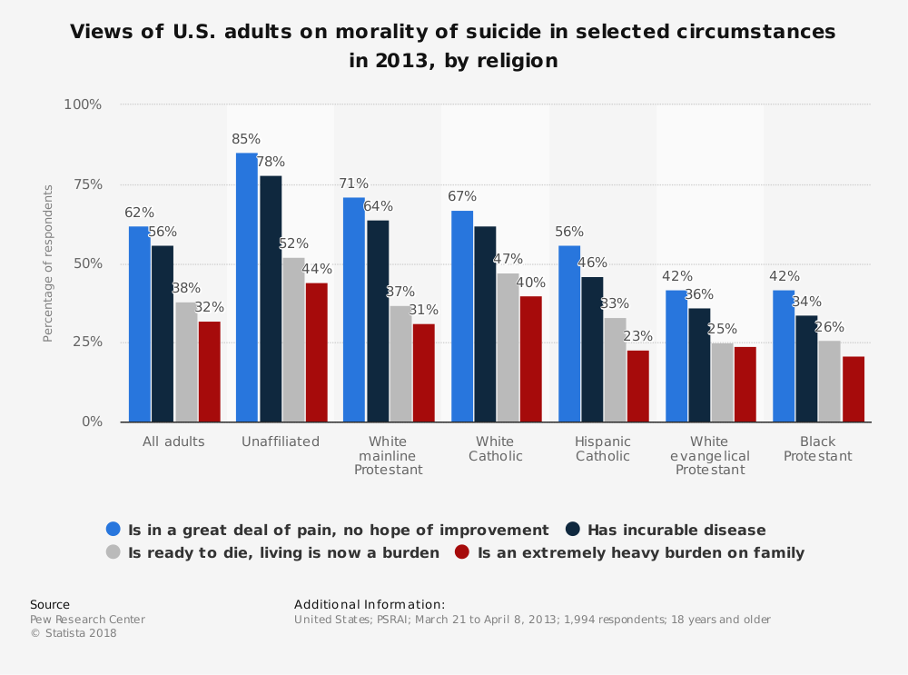 Statistic: Views of U.S. adults on morality of suicide in selected circumstances in 2013, by religion | Statista