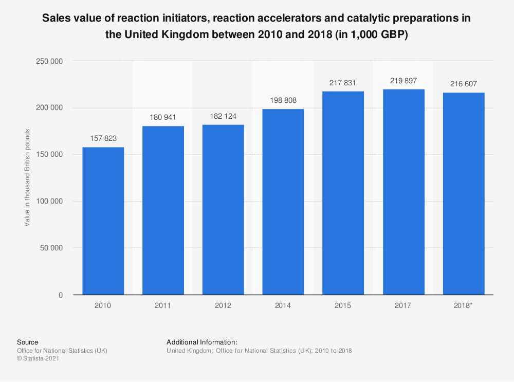 Statistic: Sales value of reaction initiators, reaction accelerators and catalytic preparations in the United Kingdom between 2010 and 2017 (in 1,000 GBP) | Statista