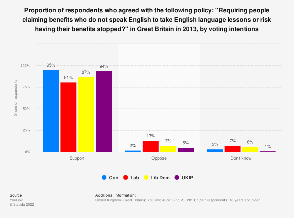 """Statistic: Proportion of respondents who agreed with the following policy: """"Requiring people claiming benefits who do not speak English to take English language lessons or risk having their benefits stopped?"""" in Great Britain in 2013, by voting intentions 