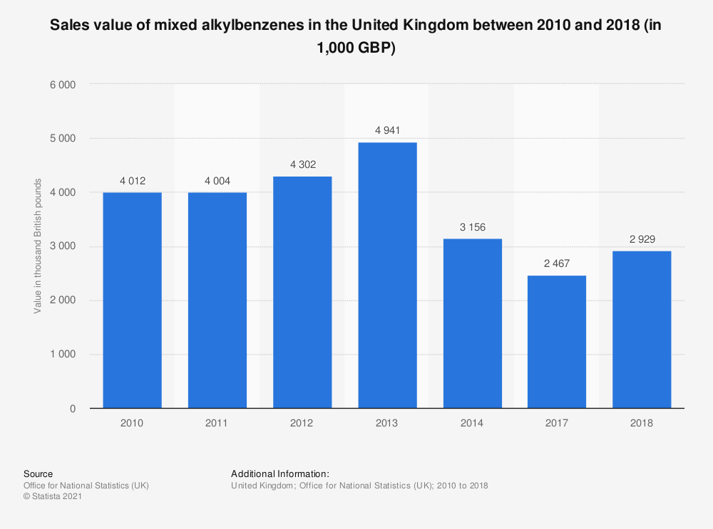 Statistic: Sales value of mixed alkylbenzenes in the United Kingdom between 2010 and 2018 (in 1,000 GBP) | Statista