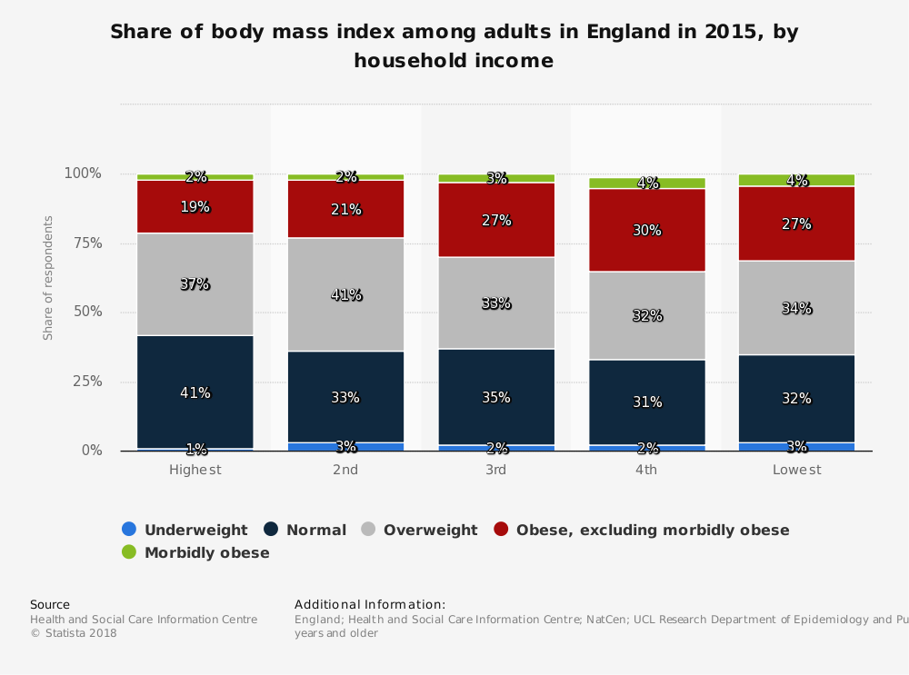 Statistic: Share of body mass index among adults in England in 2015, by household income | Statista
