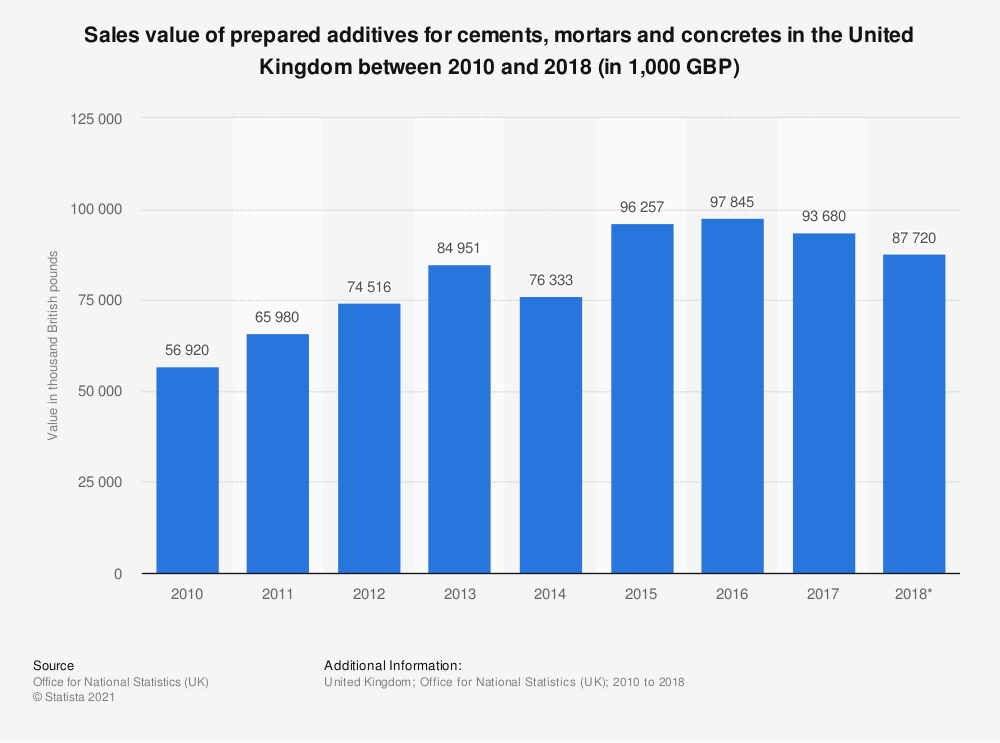 Statistic: Sales value of prepared additives for cements, mortars and concretes in the United Kingdom between 2010 and 2018 (in 1,000 GBP) | Statista