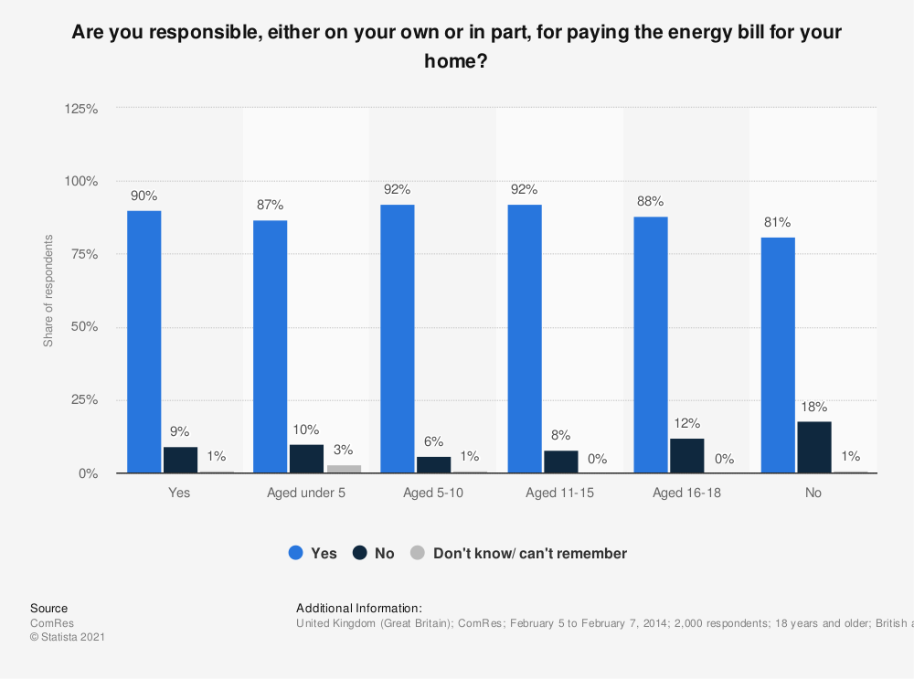 Statistic: Are you responsible, either on your own or in part, for paying the energy bill for your home? | Statista