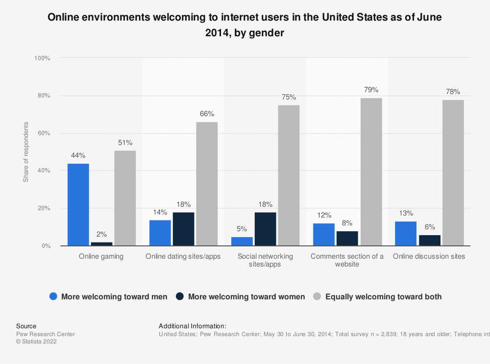 Statistic: Online environments welcoming to internet users in the United States as of June 2014, by gender | Statista