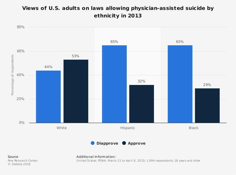 Doctor-assisted suicide laws