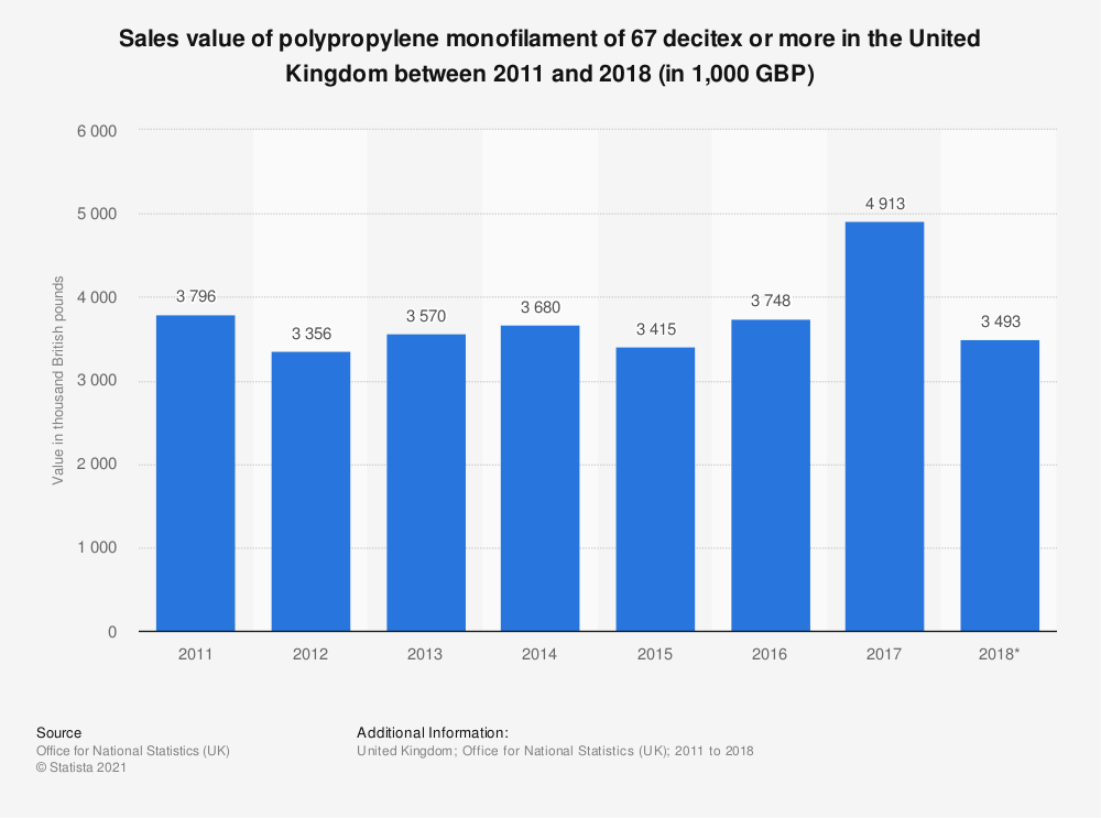 Statistic: Sales value of polypropylene monofilament of 67 decitex or more in the United Kingdom between 2010 and 2017 (in 1,000 GBP) | Statista
