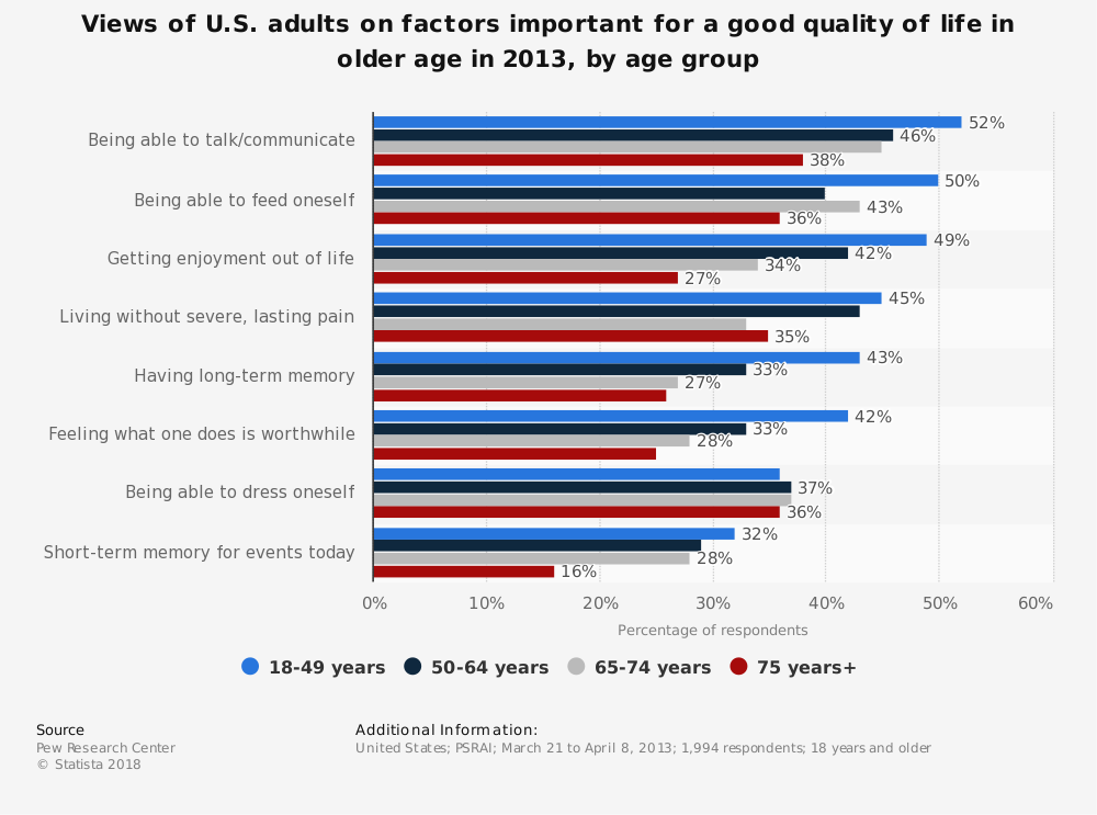 Statistic: Views of U.S. adults on factors important for a good quality of life in older age in 2013,  by age group | Statista