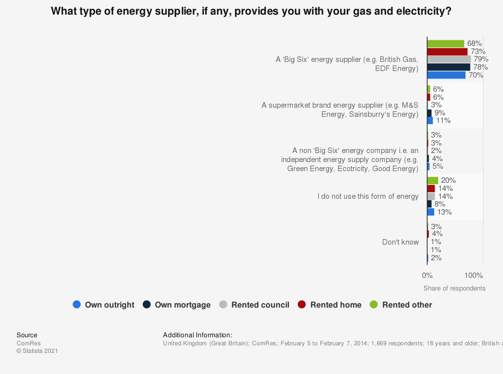 Statistic: What type of energy supplier, if any, provides you with your gas and electricity? | Statista