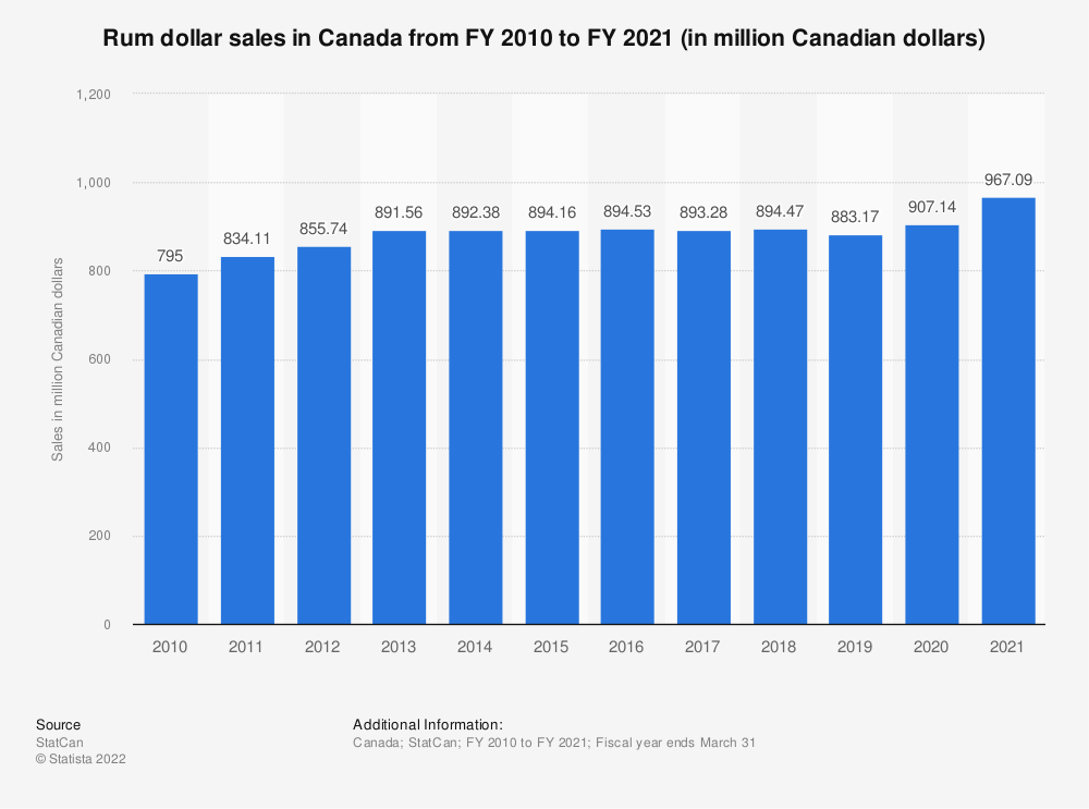 Statistic: Rum dollar sales in Canada from FY 2010 to FY 2018 (in million Canadian dollars) | Statista