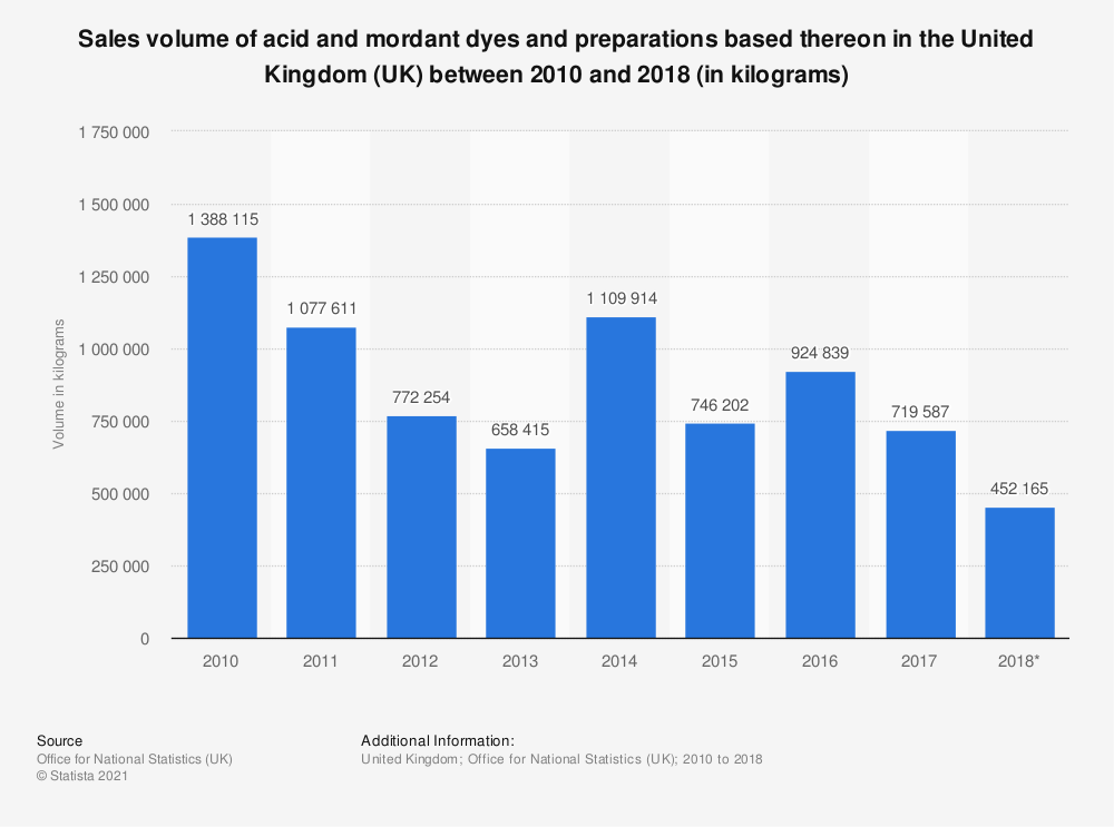 Statistic: Sales volume of acid and mordant dyes and preparations based thereon in the United Kingdom (UK) between 2010 and 2018 (in kilograms) | Statista