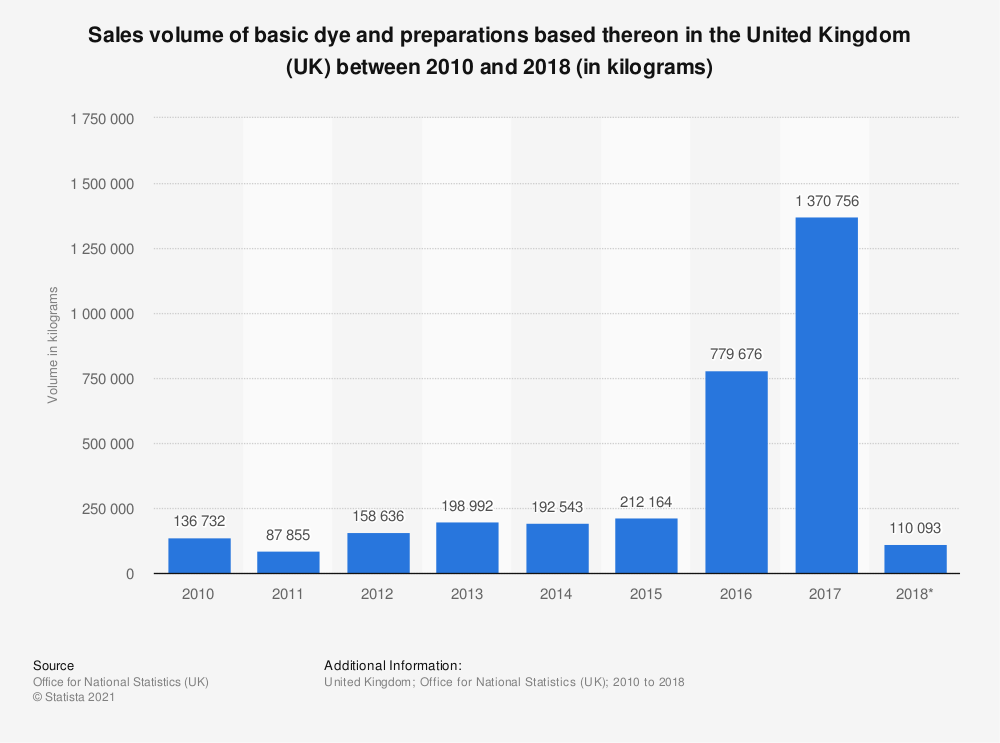 Statistic: Sales volume of basic dye and preparations based thereon in the United Kingdom (UK) between 2010 and 2018 (in kilograms) | Statista