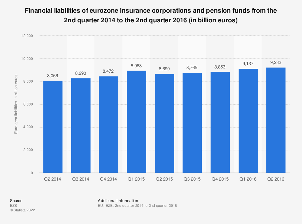 Statistic: Financial liabilities of eurozone insurance corporations and pension funds from the 2nd quarter 2014 to the 2nd quarter 2016 (in billion euros) | Statista