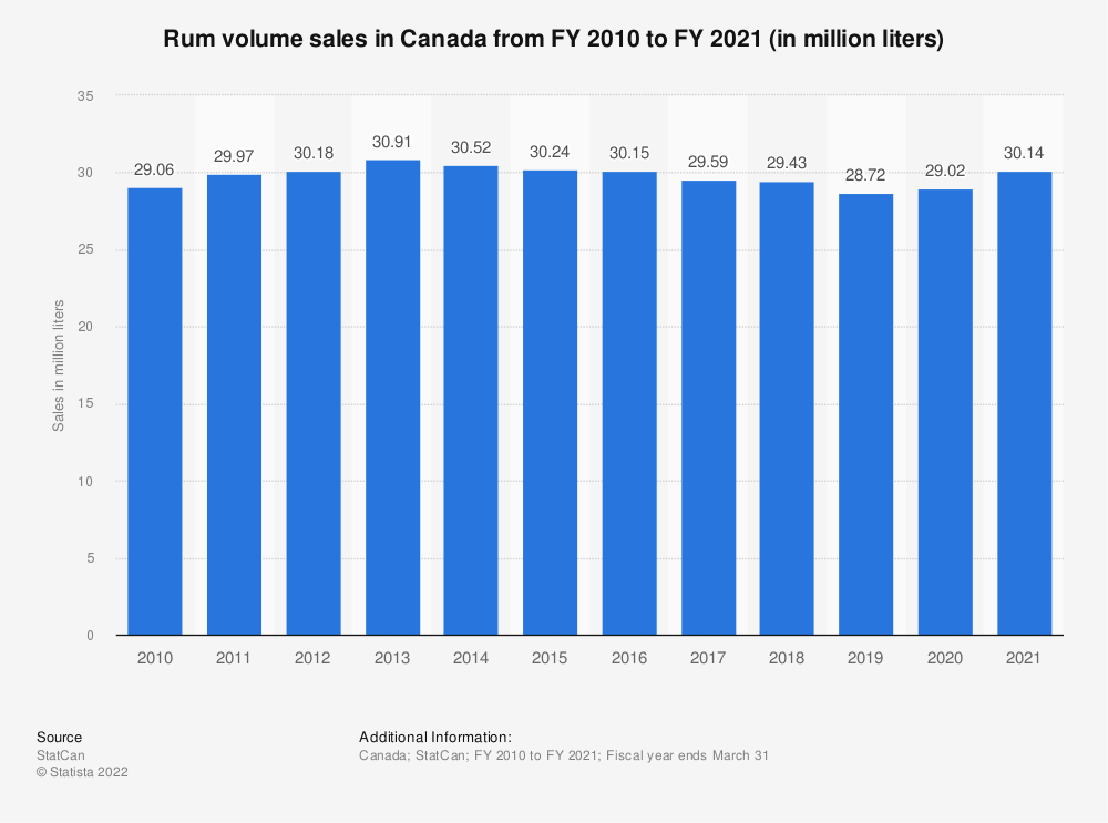 Statistic: Rum volume sales in Canada from FY 2010 to FY 2019 (in million liters) | Statista