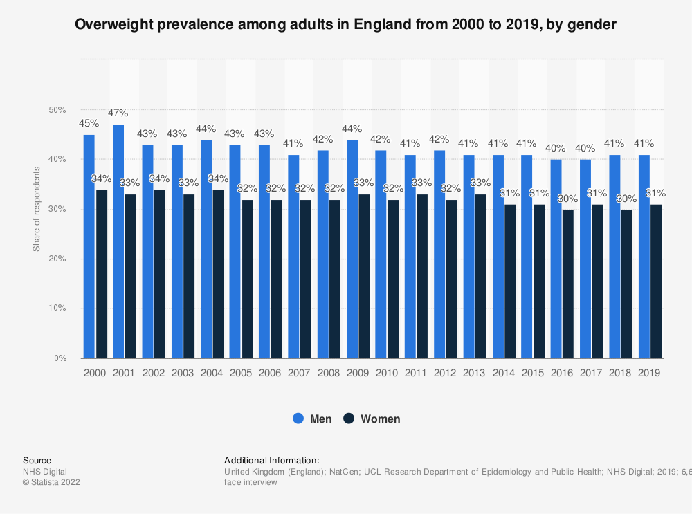 Statistic: Overweight prevalence among adults in England from 2000 to 2017, by gender | Statista