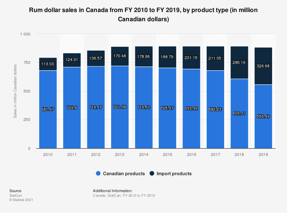 Statistic: Rum dollar sales in Canada from FY 2010 to FY 2018, by product type (in million Canadian dollars) | Statista