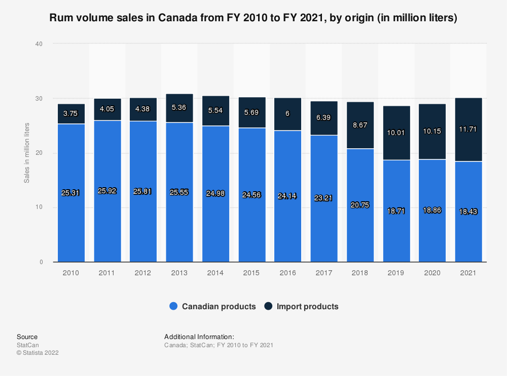 Statistic: Rum volume sales in Canada from FY 2010 to FY 2018, by product type (in million liters) | Statista
