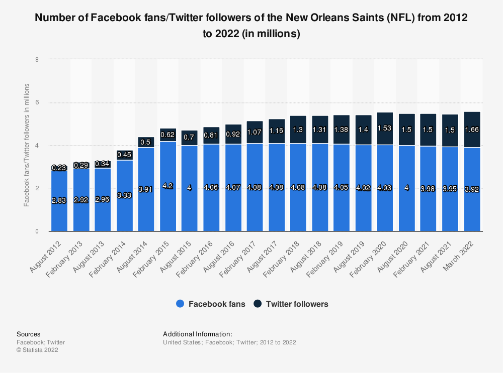 Statistic: Number of Facebook fans/twitter followers of the New Orleans Saints (NFL)  from 2012 to 2019 (in millions) | Statista