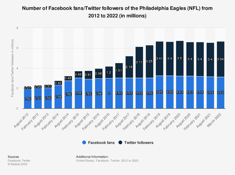 Statistic: Number of Facebook fans/twitter followers of the Philadelphia Eagles (NFL)  from 2012 to 2019 (in millions) | Statista