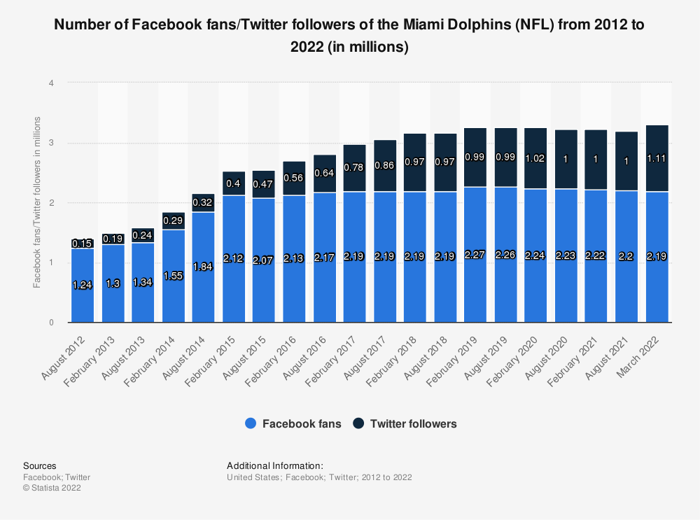 Statistic: Number of Facebook fans/twitter followers of the Miami Dolphins (NFL)  from 2012 to 2020 (in millions) | Statista