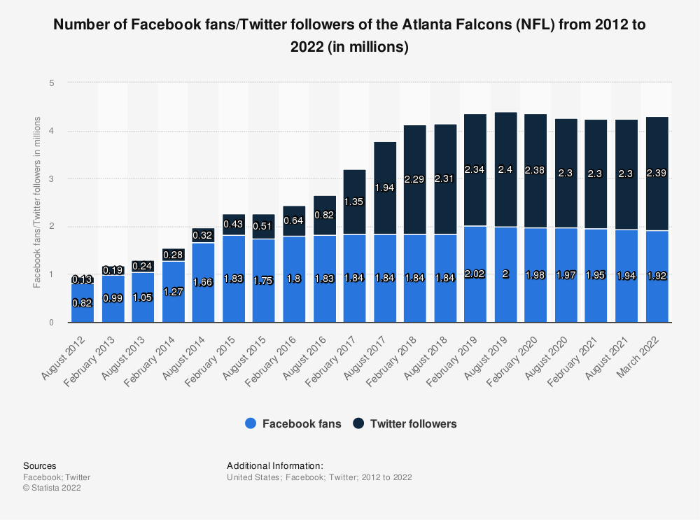 Statistic: Number of Facebook fans/twitter followers of the Atlanta Falcons (NFL)  from 2012 to 2020 (in millions) | Statista