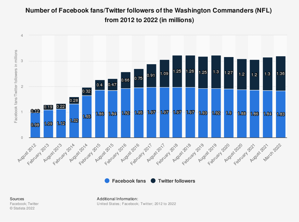 Statistic: Number of Facebook fans/Twitter followers of the Washington Football Team (NFL)  from 2012 to 2021 (in millions) | Statista