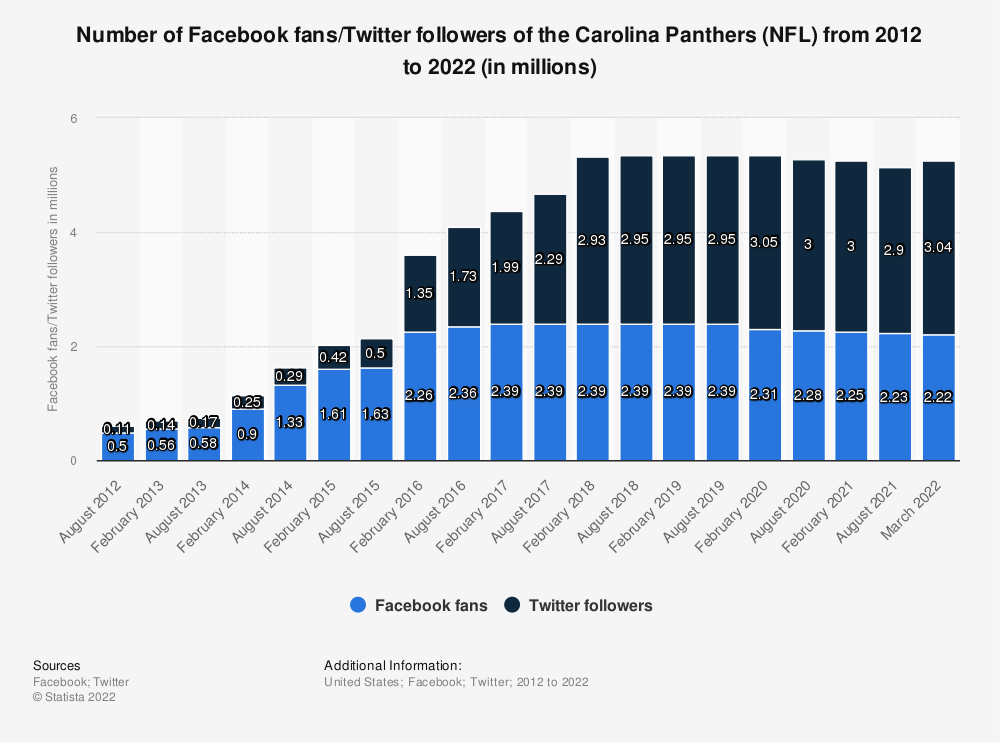 Statistic: Number of Facebook fans/twitter followers of the Carolina Panthers (NFL)  from 2012 to 2019 (in millions)   Statista