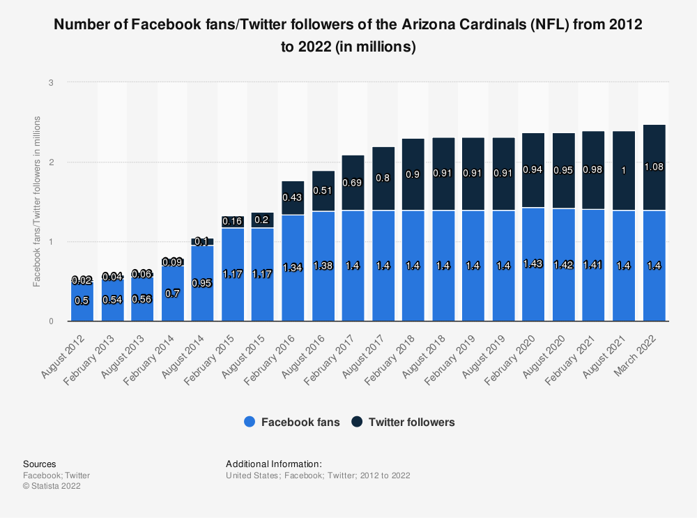 Statistic: Number of Facebook fans/twitter followers of the Arizona Cardinals (NFL)  from 2012 to 2019 (in millions) | Statista