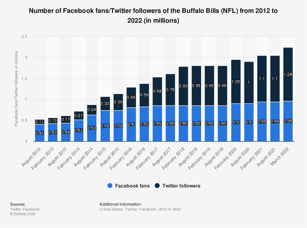Statistic: Number of Facebook fans/twitter followers of the Buffalo Bills (NFL)  from 2012 to 2019 (in millions)   Statista